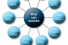 wiel van succes
